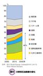 分野別石油需要の変化.png